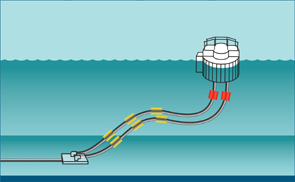SPM underbuoy Lazy S shallow water configuration