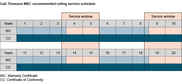 Gall Thomson MBC recommended rolling service schedule_72dpi